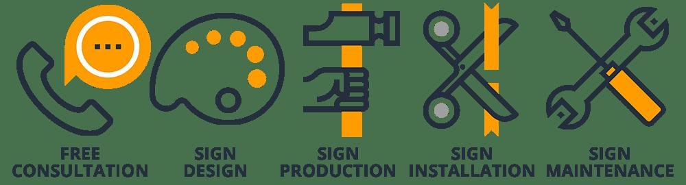 custom Sign Company design, production, installation, & repairs